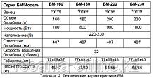 Бетономешалка ВИХРЬ БМ-63, фото 2