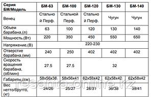 Бетономешалка ВИХРЬ БМ-140, фото 2