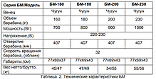 Бетономешалка ВИХРЬ БМ-200, фото 2