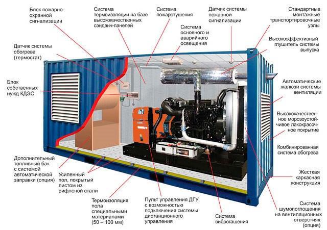 Блок-контейнер под ДГУ
