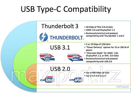 Type-c thunderbolt 3, фото 2