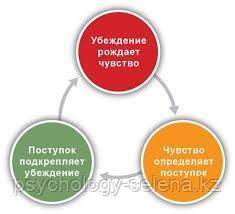 Когнитивно-поведенческая терапия (КПТ) в Алматы.