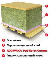 Теплоизоляционные плиты РУФ БАТТС Н ОПТИМА 100 мм, фото 1