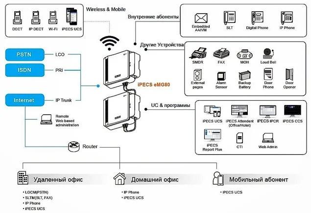 Схема подключения устройств к IP АТС eMG80