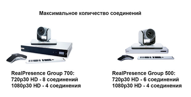 Polycom Group Series Multipoint License-6-way on Group 500 or 8-way on Group 700