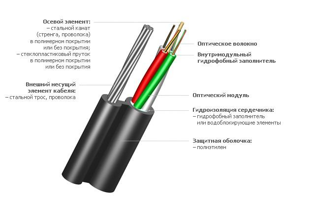 Оптический кабель ИК/Т