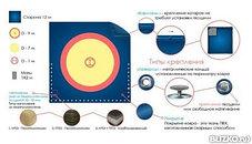 Ковер борцовский трехцветный (покрышка) 10м х 10 м соревновательный, фото 3