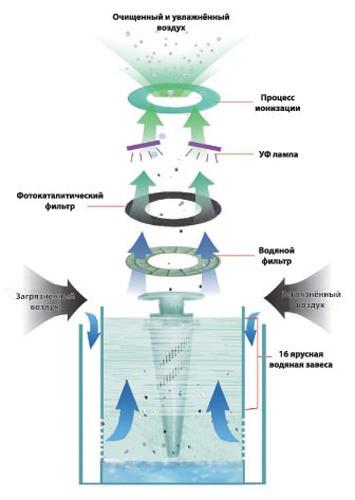В процессе работы увлажнителя-воздухоочистителя XJ-256 воздух не просто увлажняется, но и проходит 3-ступенчатую очистку