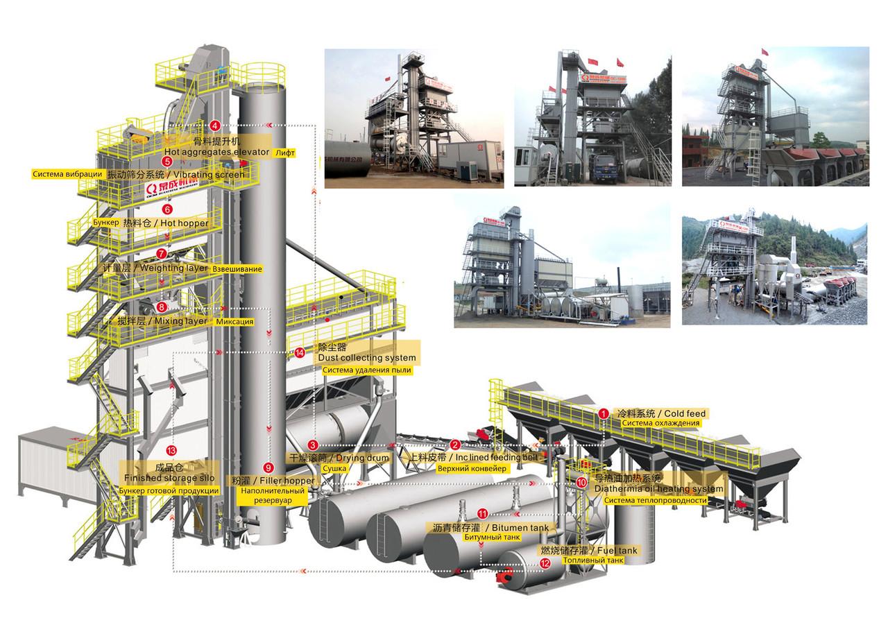 Асфальтобетонный завод (АБЗ) QC-1200 96 тонн/час Асфальтные заводы в Казахстане