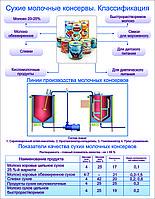 Плакаты Производство молочных  изделий, фото 1
