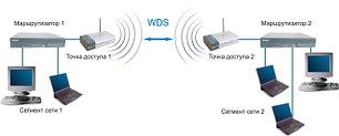 Сетевое оборудование/WiFi/проводное