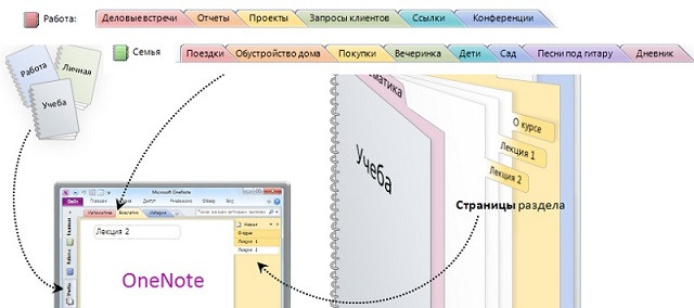 Программы Microsoft Office: Word, Excel, PowerPoint, Outlook, Access