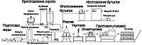 Оборудование для розлива газ/негаз воды, купажа, фото 1