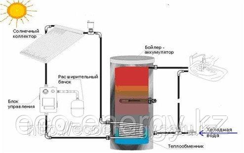 SP-60-300 Солнечная водонагревательная система, бак 300 л., 60 вакуумных тепловых трубок