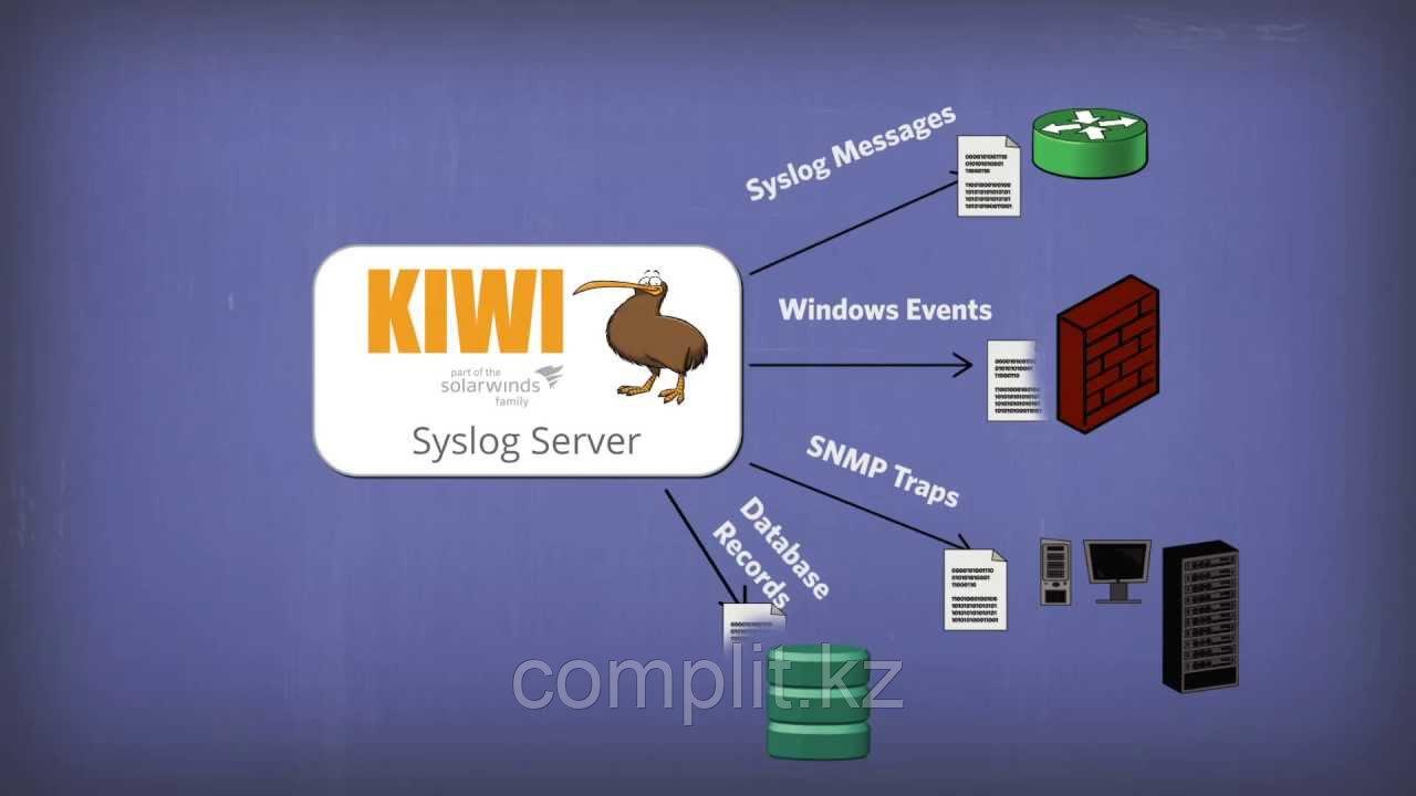 Kiwi Syslog Server