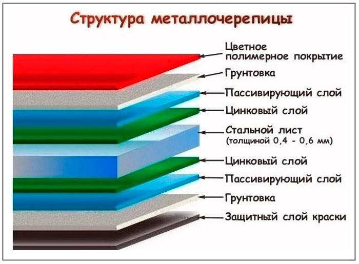 Металлочерепица Корея,Россия
