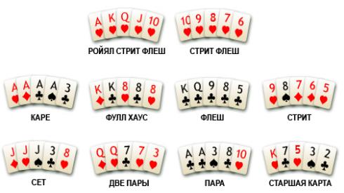 правила игры в покер, техас холдем