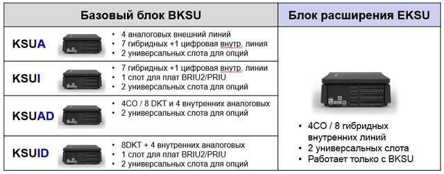 Начальные емкости и компоненты IP АТС eMG80 BKSU