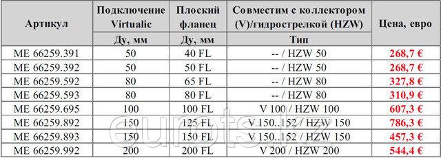 Virtualic x плоский фланец PN6 DIN