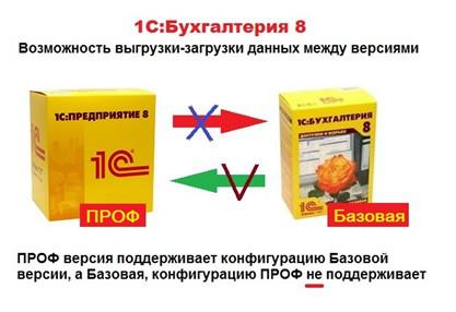 ПРОФ и Базовая 1С