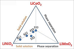Тернарный материал, тенденция развития литиевой батареи, Li ternary (тройной литий)