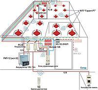 Техническое обслуживание систем порошкового пожаротушения