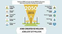 Будущее Солнечной Энергетики: мечты или реальность?
