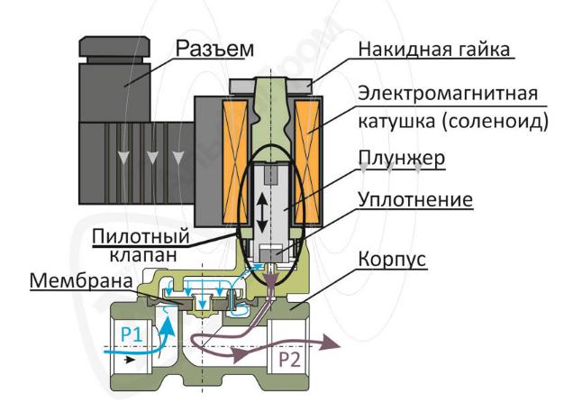 """Соленоидный вентиль пилотного действия 2"""" НЗ  (21-50), фото 2"""