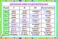 Плакаты Основные правила орфографии, фото 1