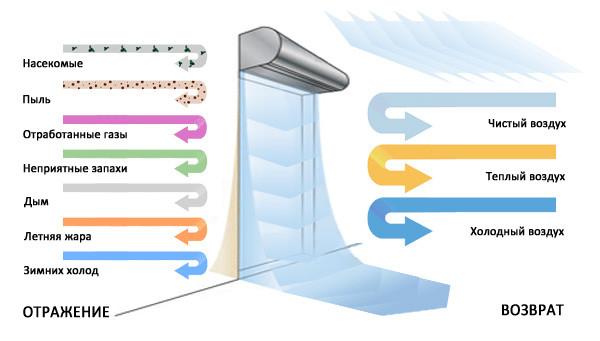Тепловые завесы воздушные электрические