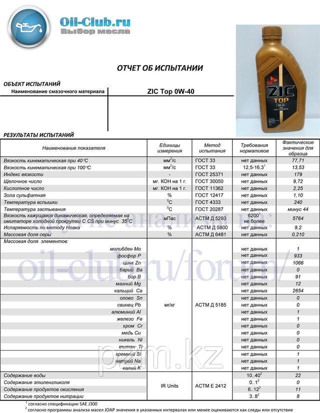 ZIC TOP 0W-40 Полностью синт. Мотор. масло высшего качества для бенз. и диз. двигателей легковых автомобилей, а также автомобилей для активного отдыха (внедорожников и кроссоверов).  zic x9 ls 5w-30 тест  zic x9 ls 5w-30 отзывы zic top 0w-40 артикул  zic 0w40 цена  zic xq 0w40 отзывы  zic top 5w-30  zic top 5w-40  zic x7 5w 40  zic x9 10w 40  зик 0в40 анализ