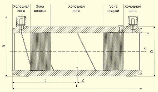 Электросварные фитигни FRIALONG d63, фото 2