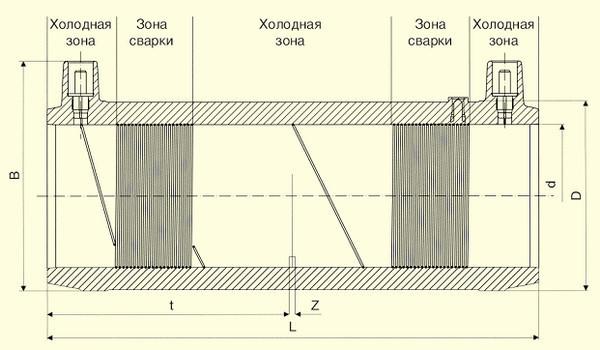 Отводы W 45° d160