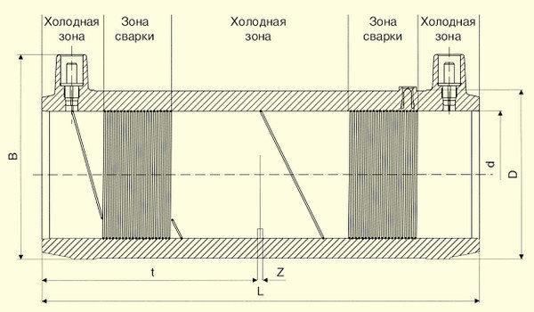Отводы W 90° d63, фото 2