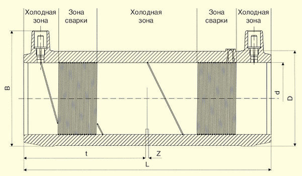 Отводы W 90° d125, фото 2