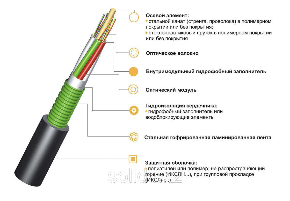 Кабель волоконно-оптический ИКСЛ-М4П-А24-2.5
