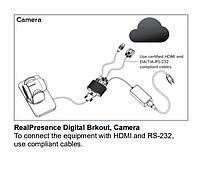 Адаптер Polycom EagleEye Digital Breakout Adapter (DBA)-camera (7200-68518-125), фото 1