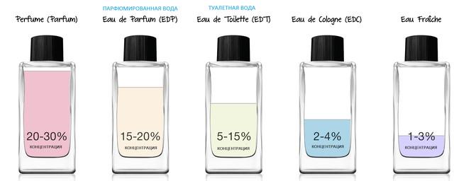 отличие духов туалетной воды парфюма