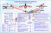 Правила управления самолетом ЯК-52