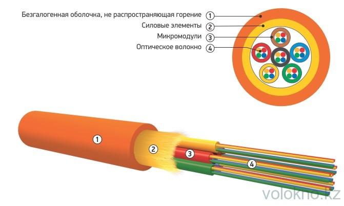 Оптический кабель распределительный типа ОКНГ (ВА) микромодули