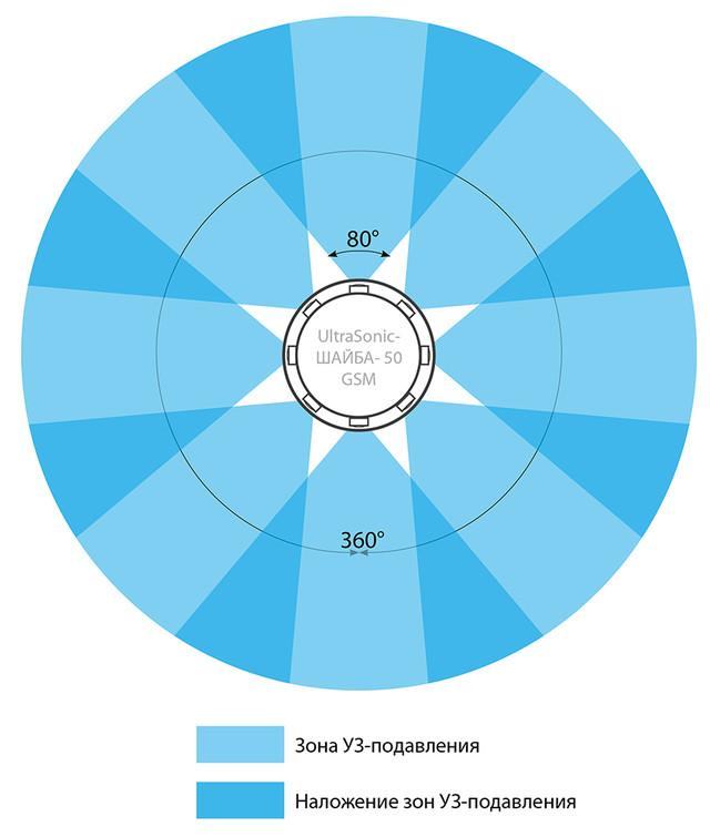 UltraSonic Ring-24 GSM схема кругового подавления на 360 градусов