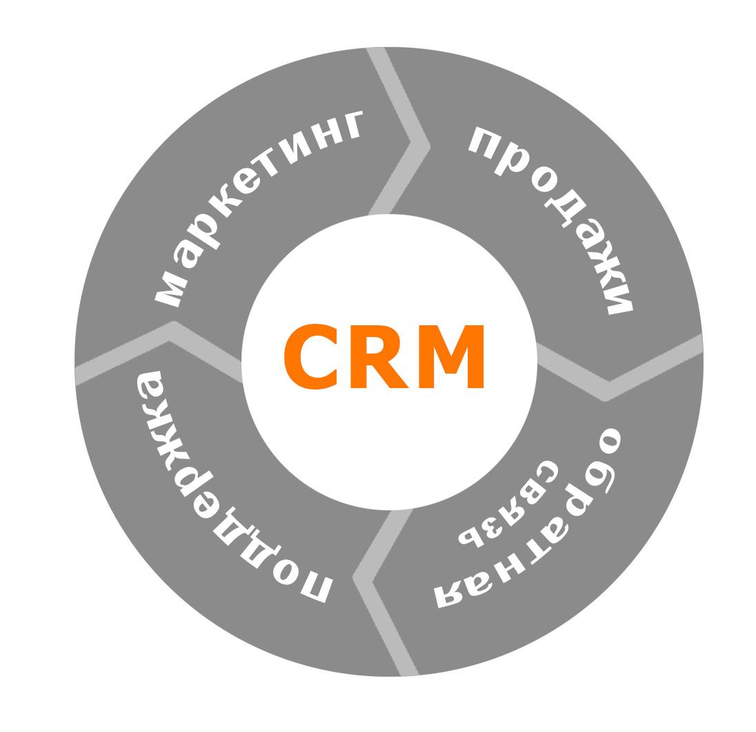 Создание CRM систем в Талдыкоргане