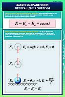Плакаты Физика 8 класс