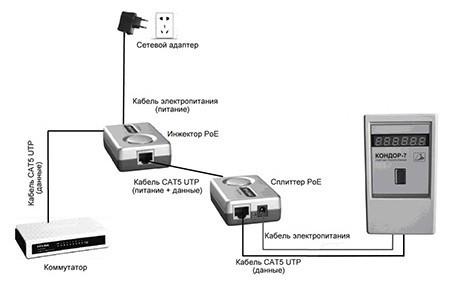 Включение устройства в локальную сеть может быть осуществлено с использованием PoE-адаптеров