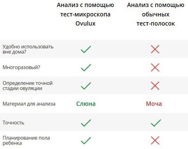 Почему Ovulux лучше обычных тест-полосок