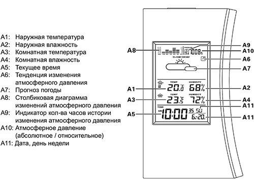 Информация на ЖК-экране погодной станции показывается как в цифровой, так и в графической форме (увеличение по клику)