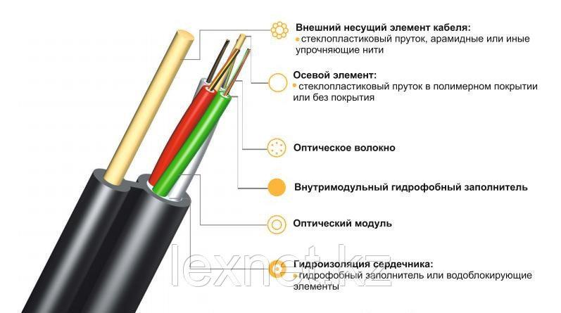 Кабель волоконно-оптический ОК/Т-Т-А8-4.0