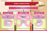 Плакаты по литературе 5-11 класс