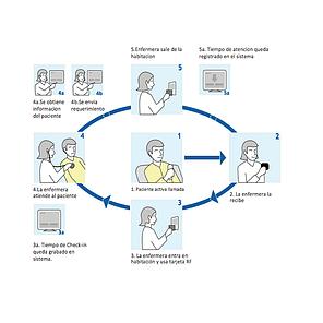 Система персонального доступа, фото 2
